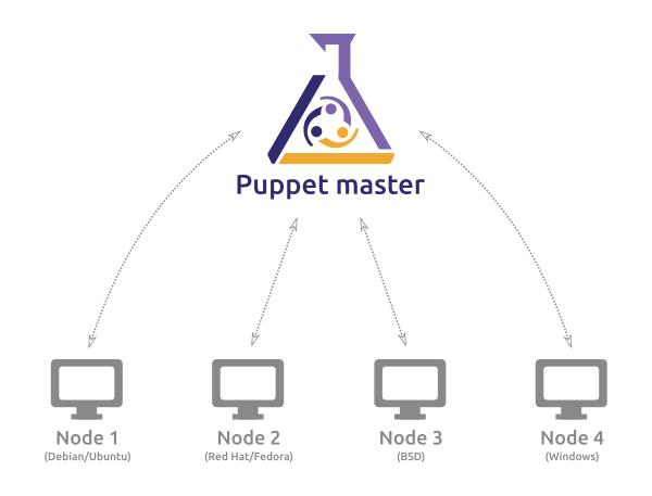 Arquitetura master/agent do Puppet