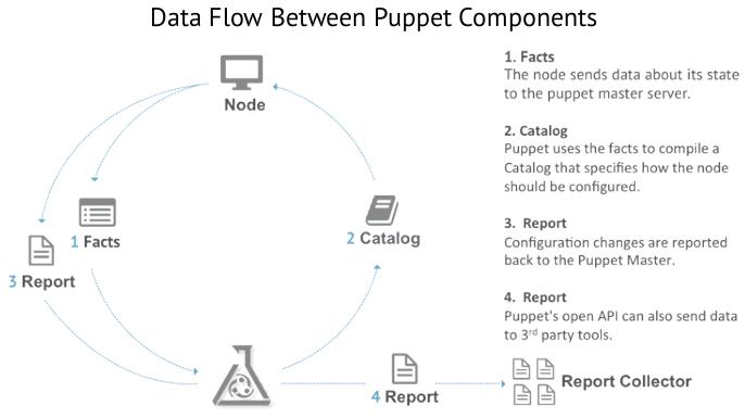 Fluxo de dados entre o Puppet master e agent